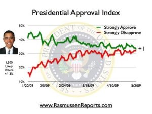 The Rasmussen Reports daily Presidential Tracking Poll for Saturday shows that 33% of the nation's voters now Strongly Approve of the way that Barack Obama is performing his role as President. Thirty-two percent (32%) Strongly Disapprove giving Obama a Presidential Approval Index rating of +1.