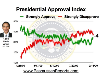 obama_approval_index_september_15_2009