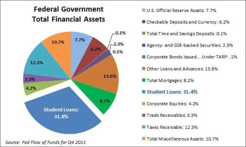 fed-govt-total-financial-assets-q4-2011