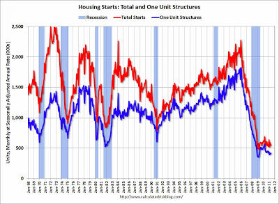 housing starts CR