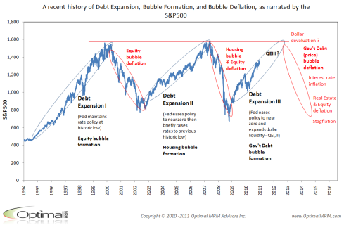 SP500-history-of-debt-boom-and-bust18